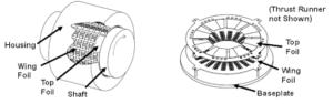 Diagram of foil bearing